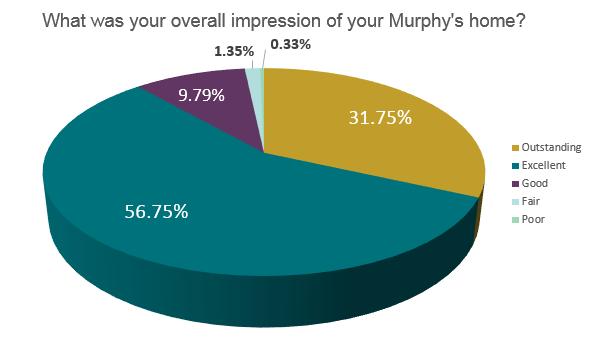 2015 Survey Results